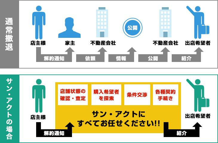 通常撤退とミナミ・心斎橋のテナント・居抜き・貸店舗サン・アクトの場合の比較