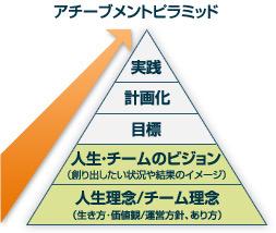 理念と価値|ミナミ心斎橋で働く貸店舗専門不動産社長のブログ